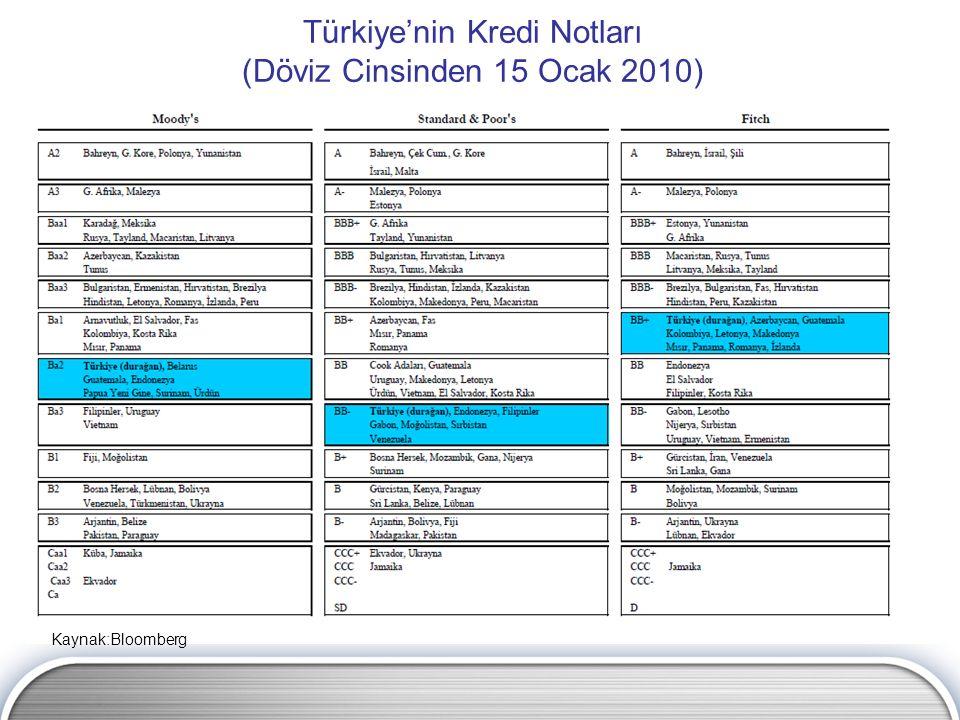 Türkiye'nin Kredi Notları (Döviz Cinsinden 15 Ocak 2010) Kaynak:Bloomberg