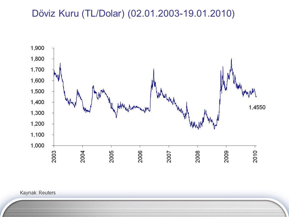 Döviz Kuru (TL/Dolar) (02.01.2003-19.01.2010) Kaynak: Reuters