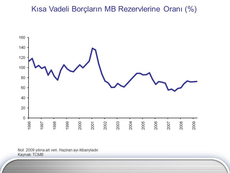 Kısa Vadeli Borçların MB Rezervlerine Oranı (%) Not: 2009 yılına ait veri, Haziran ayı itibarıyladır. Kaynak: TCMB