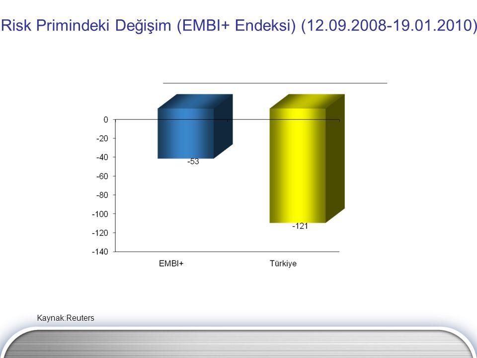 Risk Primindeki Değişim (EMBI+ Endeksi) (12.09.2008-19.01.2010) Kaynak:Reuters