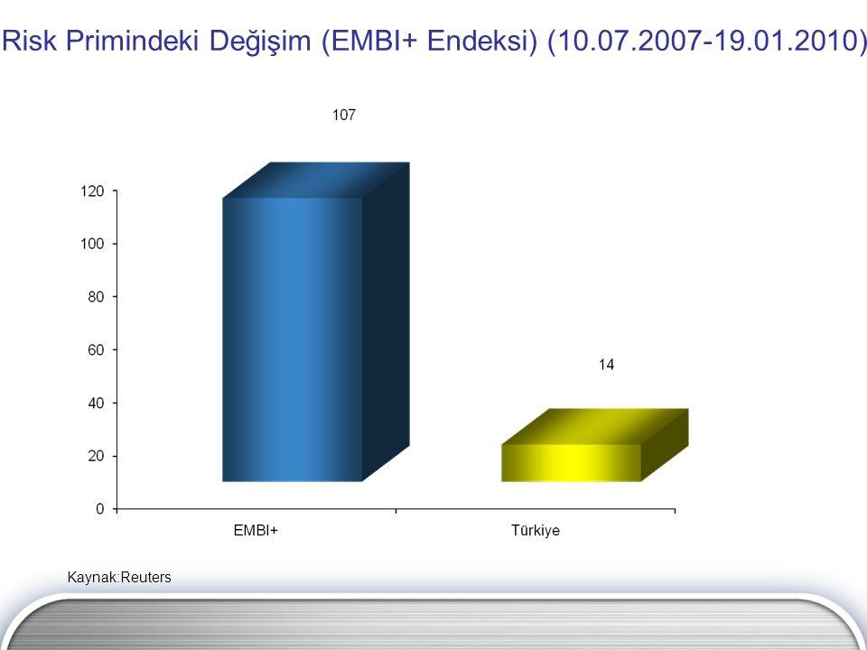 Risk Primindeki Değişim (EMBI+ Endeksi) (10.07.2007-19.01.2010) Kaynak:Reuters