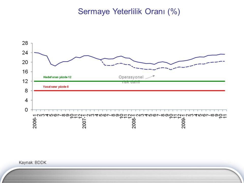 Sermaye Yeterlilik Oranı (%) Operasyonel risk dahil Kaynak: BDDK