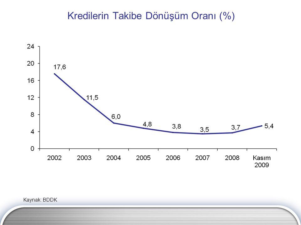 Kredilerin Takibe Dönüşüm Oranı (%) Kaynak: BDDK