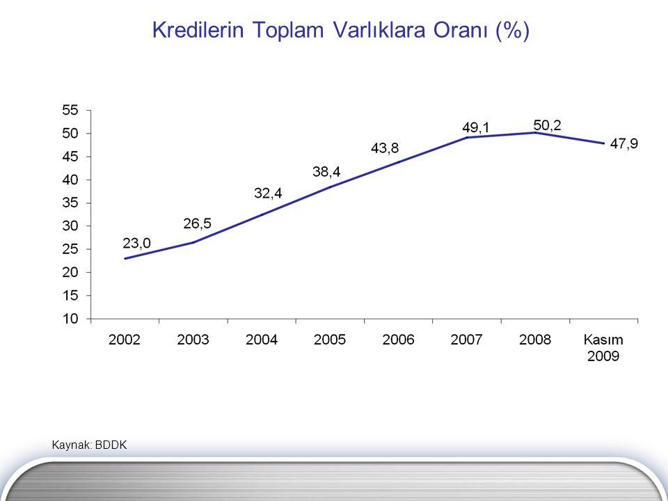 Kredilerin Toplam Varlıklara Oranı (%) Kaynak: BDDK