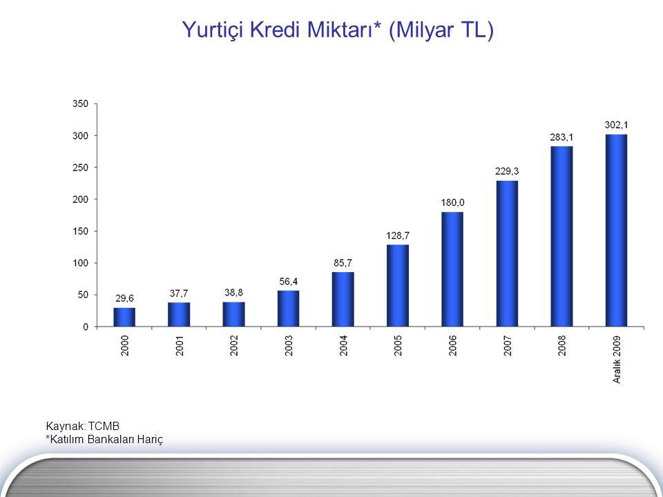 Yurtiçi Kredi Miktarı* (Milyar TL) Kaynak: TCMB *Katılım Bankaları Hariç