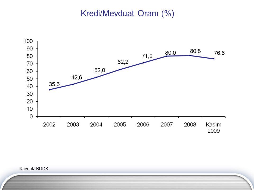 Kredi/Mevduat Oranı (%) Kaynak: BDDK