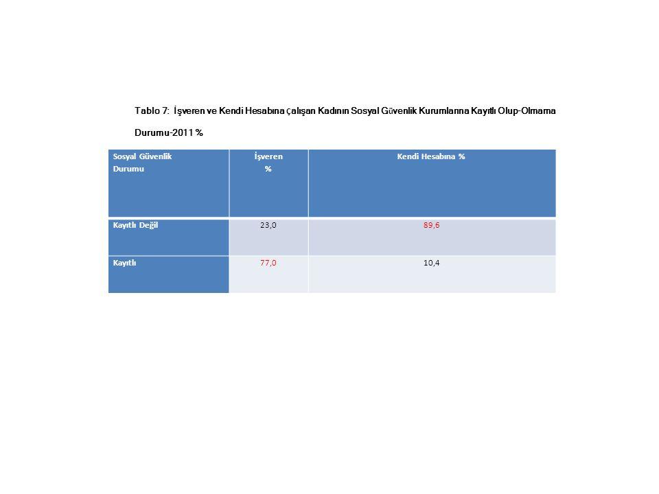 Sosyal Güvenlik Durumu İşveren % Kendi Hesabına % Kayıtlı Değil23,089,6 Kayıtlı77,010,4 Tablo 7: İşveren ve Kendi Hesabına Ç alışan Kadının Sosyal G ü venlik Kurumlarına Kayıtlı Olup-Olmama Durumu-2011 %