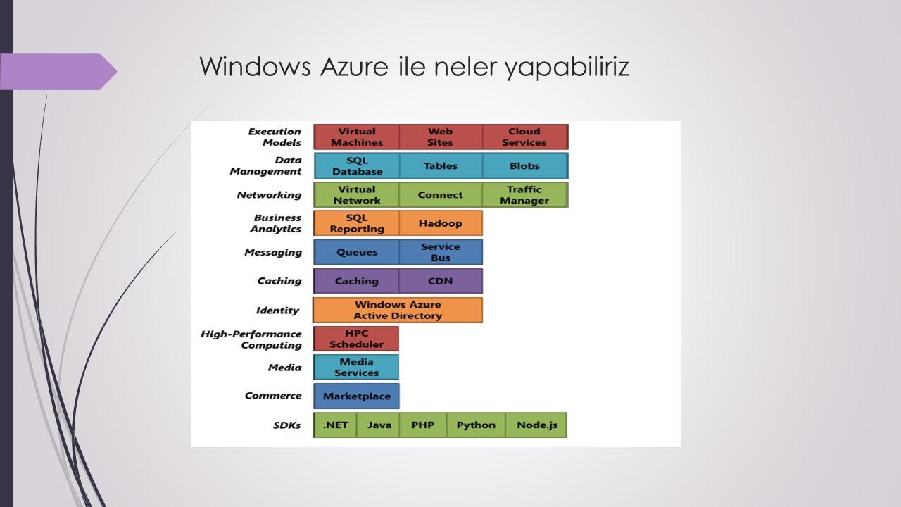 Windows Azure ile neler yapabiliriz