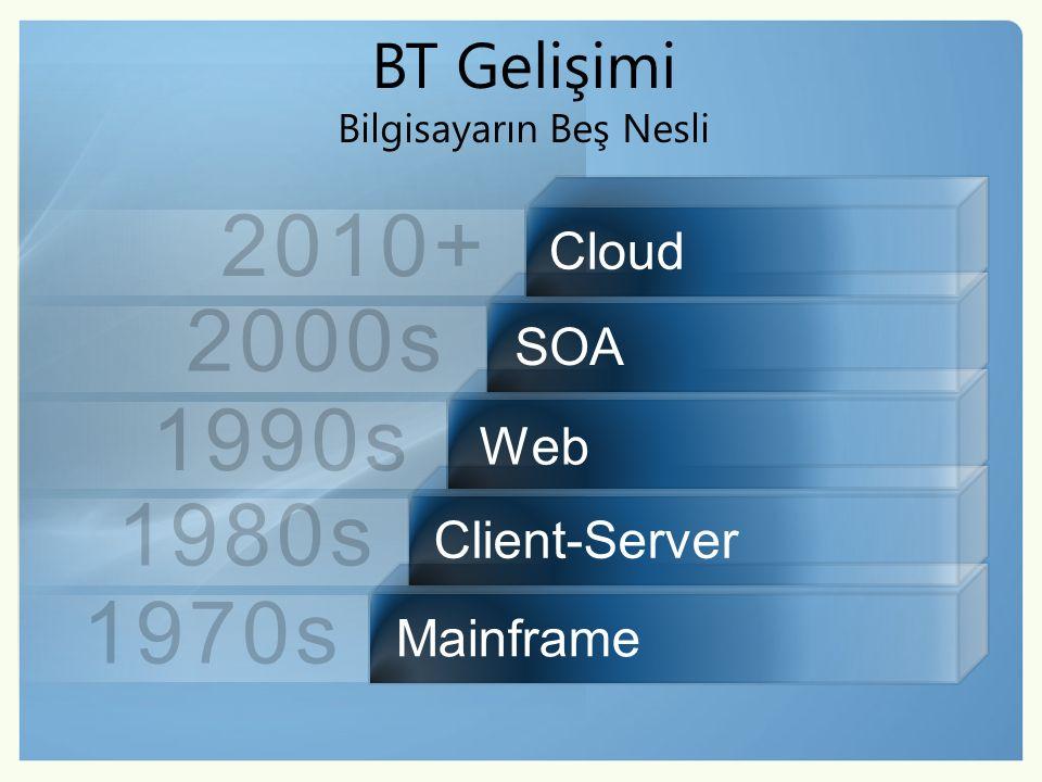 BT Gelişimi Bilgisayarın Beş Nesli 1970s 1980s 1990s 2000s 2010+