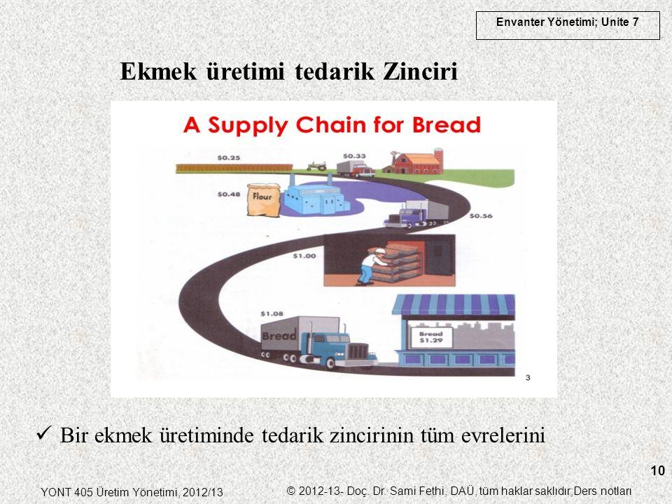 Envanter Yönetimi; Unite 7 YONT 405 Üretim Yönetimi, 2012/13 © 2012-13- Doç. Dr. Sami Fethi, DAÜ, tüm haklar saklıdır;Ders notları 10 Ekmek üretimi te