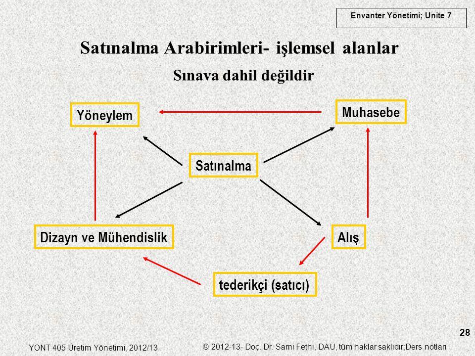 Envanter Yönetimi; Unite 7 YONT 405 Üretim Yönetimi, 2012/13 © 2012-13- Doç. Dr. Sami Fethi, DAÜ, tüm haklar saklıdır;Ders notları 28 Satınalma Arabir