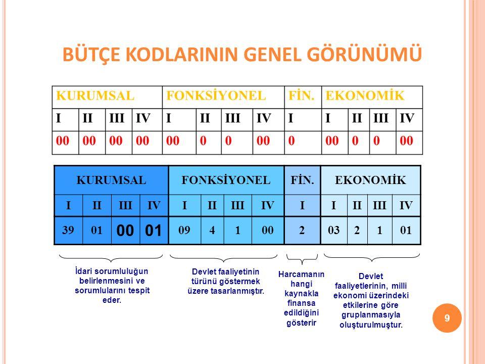 KURUMSAL SINIFLANDIRMA Dört düzeyli ve sekiz haneli bir kodlama benimsenmiştir.