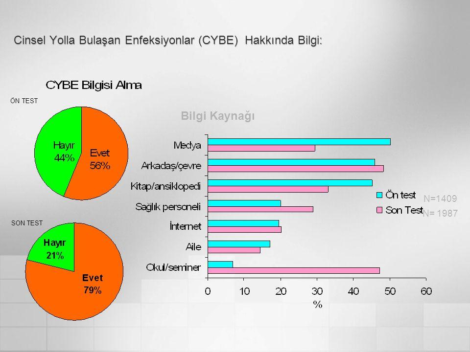 Cinsel Yolla Bulaşan Enfeksiyonlar (CYBE) Hakkında Bilgi: N=1409 N= 1987 Bilgi Kaynağı ÖN TEST SON TEST
