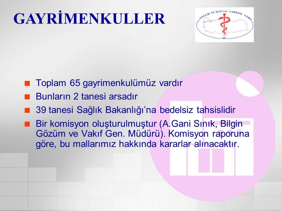 GAYRİMENKULLER Toplam 65 gayrimenkulümüz vardır Bunların 2 tanesi arsadır 39 tanesi Sağlık Bakanlığı'na bedelsiz tahsislidir Bir komisyon oluşturulmuş