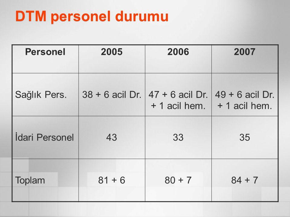 DTM personel durumu Personel200520062007 Sağlık Pers.38 + 6 acil Dr.47 + 6 acil Dr. + 1 acil hem. 49 + 6 acil Dr. + 1 acil hem. İdari Personel433335 T
