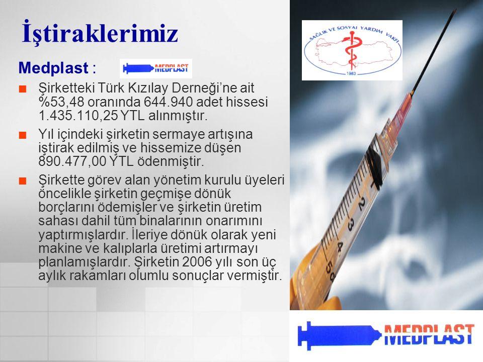 İştiraklerimiz Medplast : Şirketteki Türk Kızılay Derneği'ne ait %53,48 oranında 644.940 adet hissesi 1.435.110,25 YTL alınmıştır. Yıl içindeki şirket