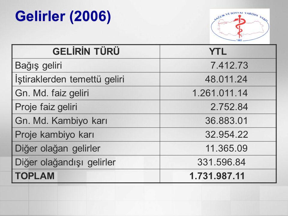 Gelirler (2006) GELİRİN TÜRÜYTL Bağış geliri 7.412.73 İştiraklerden temettü geliri 48.011.24 Gn. Md. faiz geliri 1.261.011.14 Proje faiz geliri 2.752.