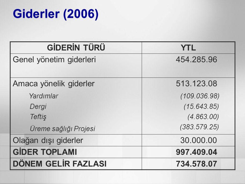 Giderler (2006) GİDERİN TÜRÜYTL Genel yönetim giderleri 454.285.96 Amaca yönelik giderler Yardımlar Dergi Teftiş Üreme sağlığı Projesi 513.123.08 (109