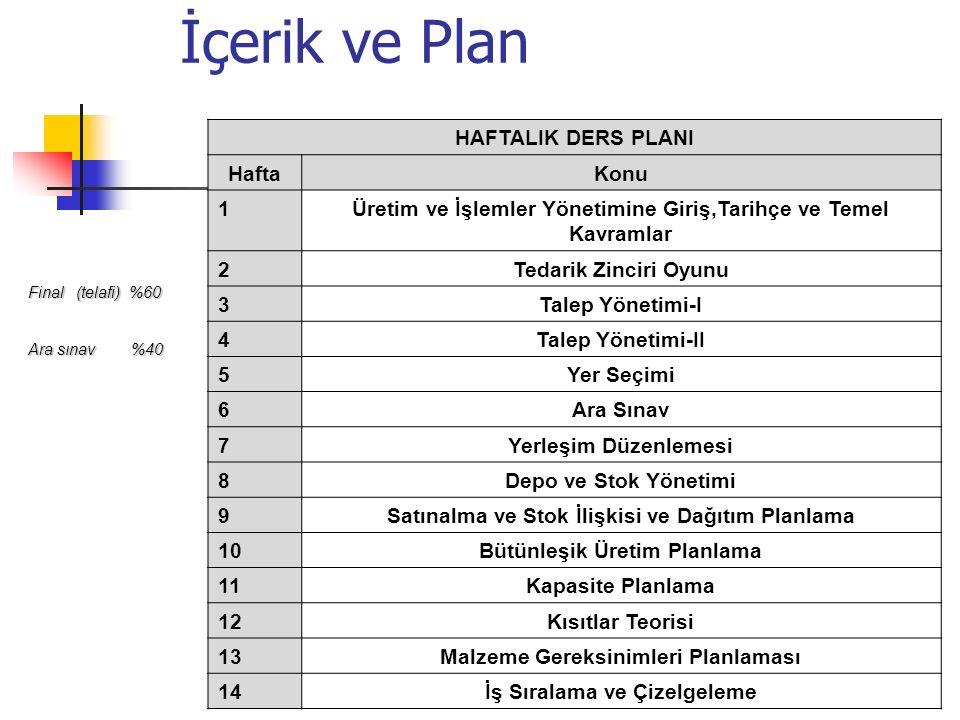 HAFTALIK DERS PLANI HaftaKonu 1Üretim ve İşlemler Yönetimine Giriş,Tarihçe ve Temel Kavramlar 2Tedarik Zinciri Oyunu 3Talep Yönetimi-I 4Talep Yönetimi-II 5Yer Seçimi 6Ara Sınav 7Yerleşim Düzenlemesi 8Depo ve Stok Yönetimi 9Satınalma ve Stok İlişkisi ve Dağıtım Planlama 10Bütünleşik Üretim Planlama 11Kapasite Planlama 12Kısıtlar Teorisi 13Malzeme Gereksinimleri Planlaması 14İş Sıralama ve Çizelgeleme İçerik ve Plan Final (telafi) %60 Ara sınav %40
