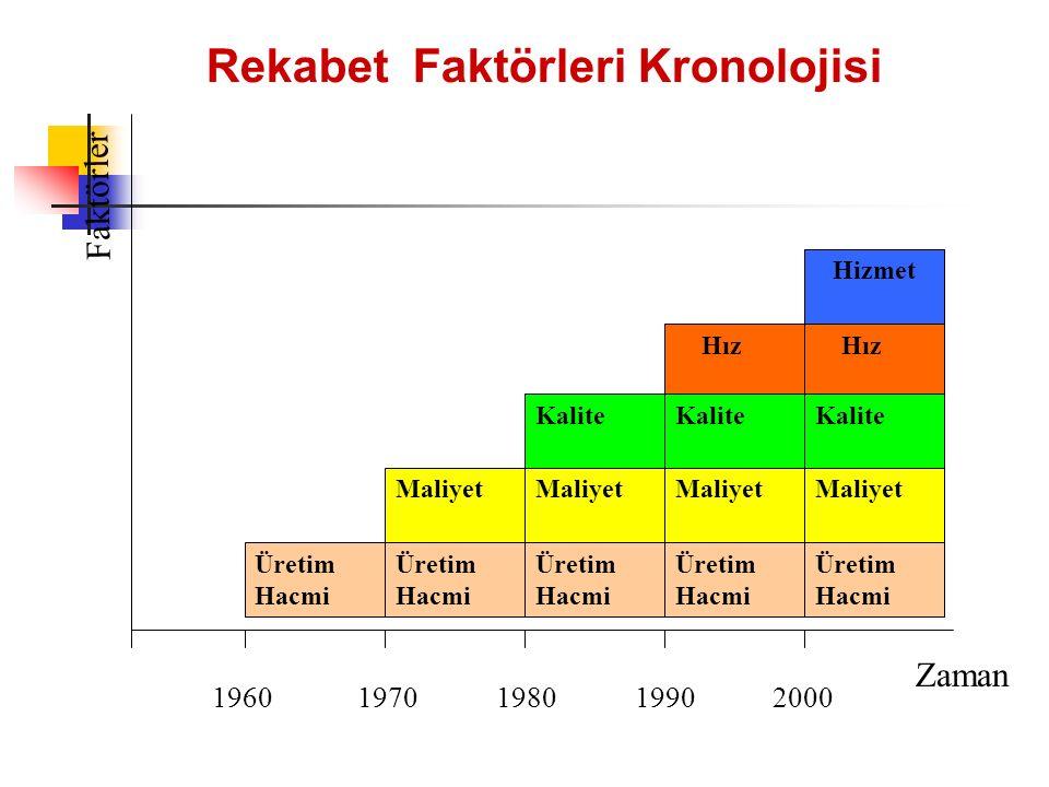 Rekabet Faktörleri Kronolojisi Zaman Faktörler 1960 1970 1980 1990 2000 Üretim Hacmi Maliyet Kalite Hız Üretim Hacmi Maliyet Hız Hizmet Kalite