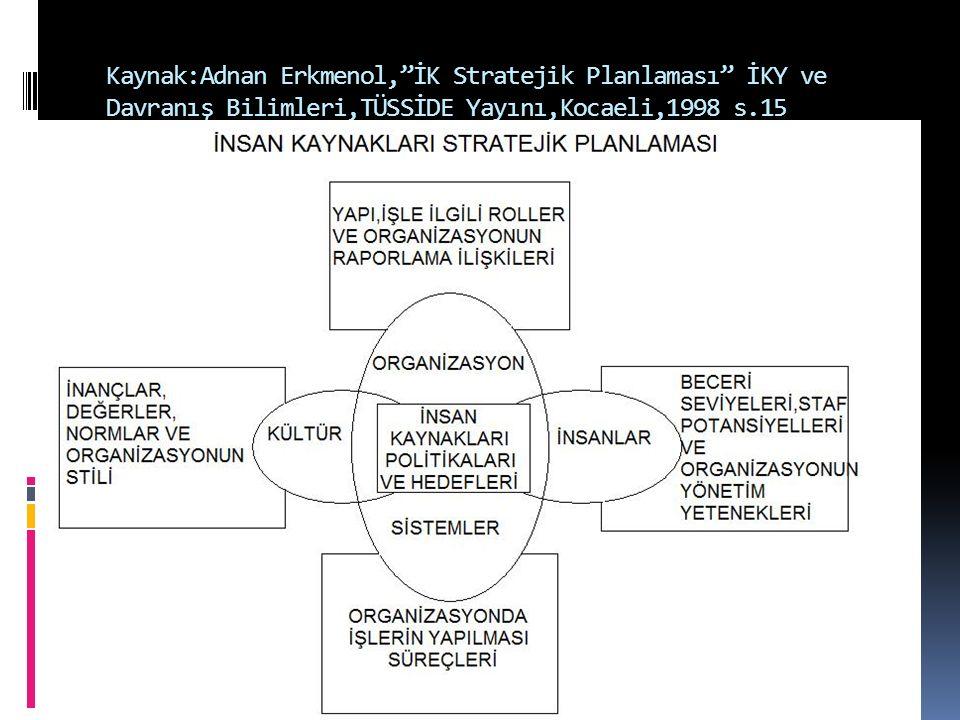 """Kaynak:Adnan Erkmenol,""""İK Stratejik Planlaması"""" İKY ve Davranış Bilimleri,TÜSSİDE Yayını,Kocaeli,1998 s.15"""