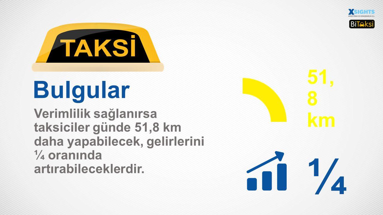 Bulgular Taksiciler mesailerinin %24,5'ini «bekleyerek, boş» geçirdiklerini belirlenmiştir.