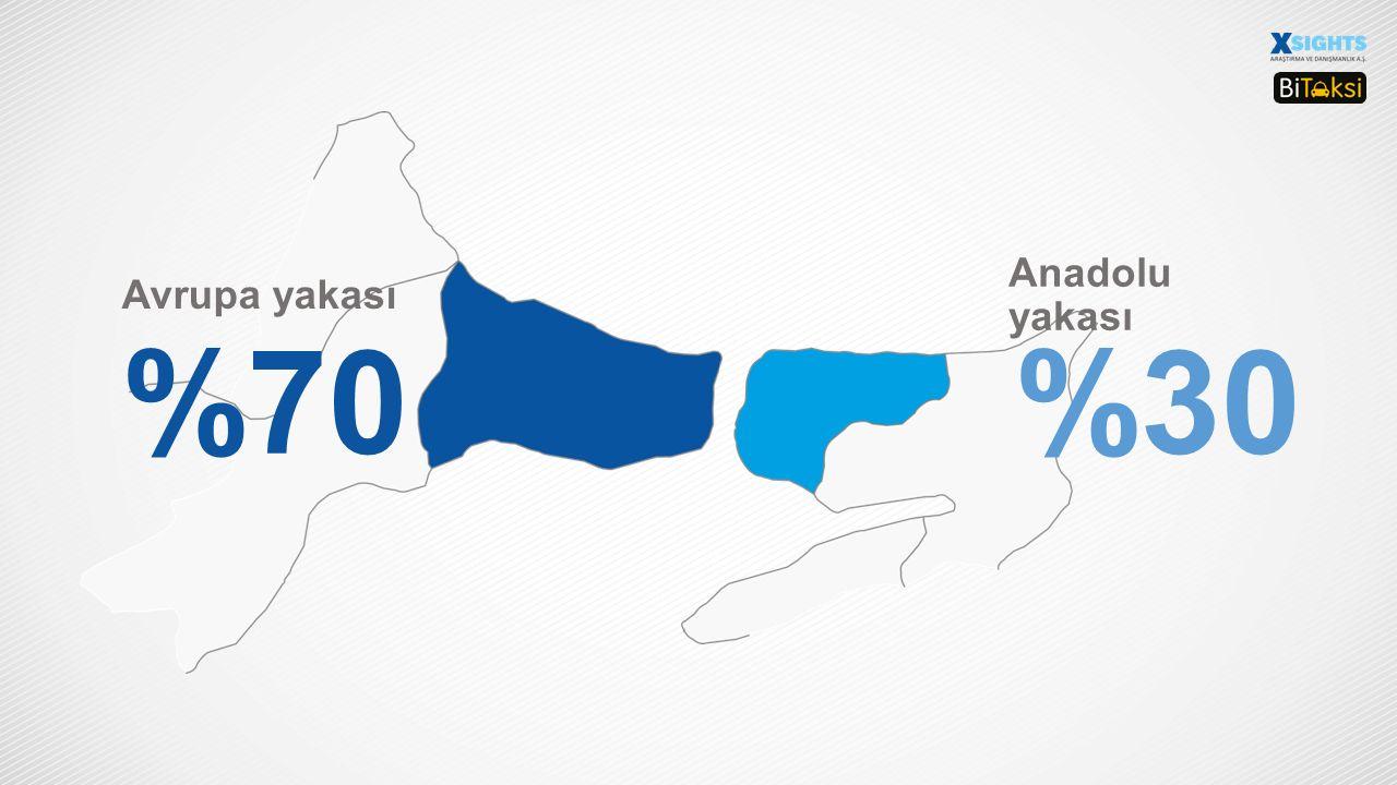 %70%30 Geçe çalışan taksi sürücüleri Gündüz çalışan taksi sürücüleri
