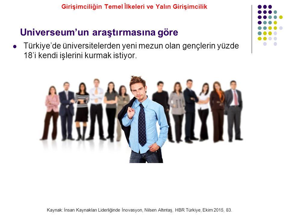 Universeum'un araştırmasına göre Türkiye'de üniversitelerden yeni mezun olan gençlerin yüzde 18'i kendi işlerini kurmak istiyor. Kaynak: İnsan Kaynakl