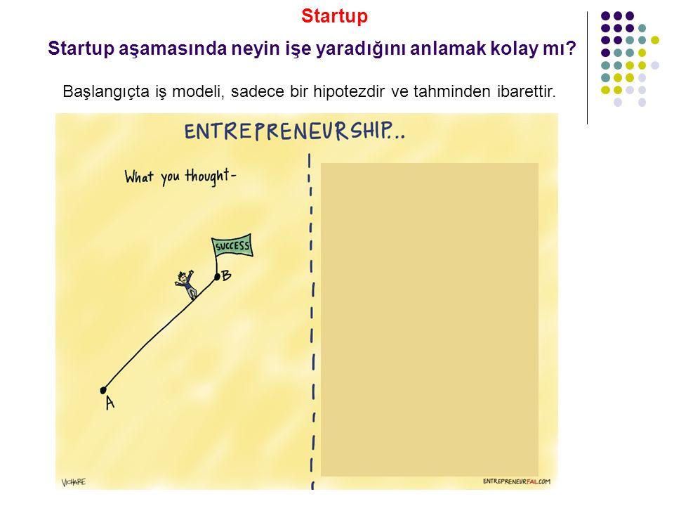 Startup aşamasında neyin işe yaradığını anlamak kolay mı? Startup Başlangıçta iş modeli, sadece bir hipotezdir ve tahminden ibarettir.