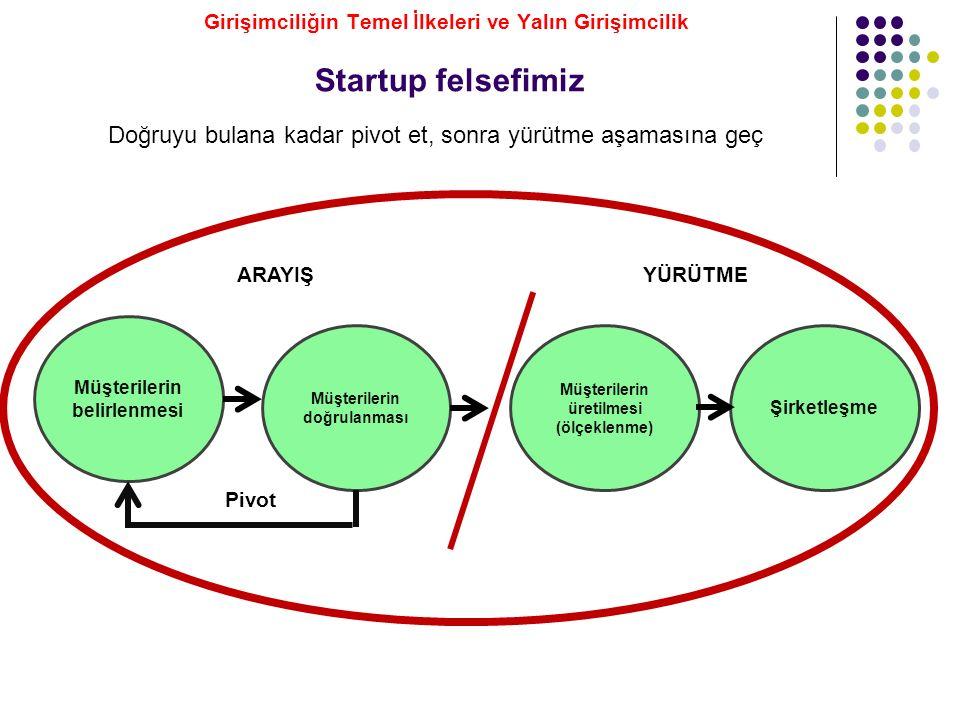 Startup felsefimiz Müşterilerin belirlenmesi Müşterilerin üretilmesi (ölçeklenme) Şirketleşme Müşterilerin doğrulanması ARAYIŞYÜRÜTME Pivot Doğruyu bu