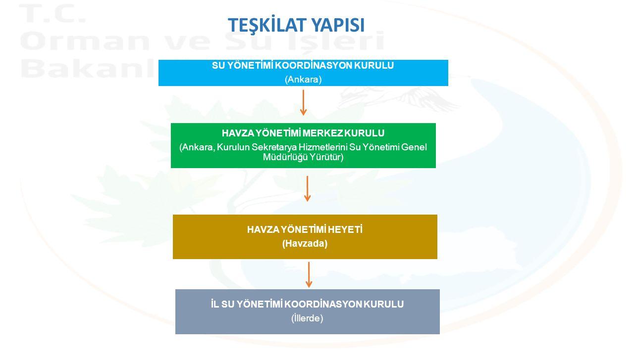 HAVZA YÖNETİMİ MERKEZ KURULU (Ankara, Kurulun Sekretarya Hizmetlerini Su Yönetimi Genel Müdürlüğü Yürütür) SU YÖNETİMİ KOORDİNASYON KURULU (Ankara) TEŞKİLAT YAPISI HAVZA YÖNETİMİ HEYETİ (Havzada) İL SU YÖNETİMİ KOORDİNASYON KURULU (İllerde)
