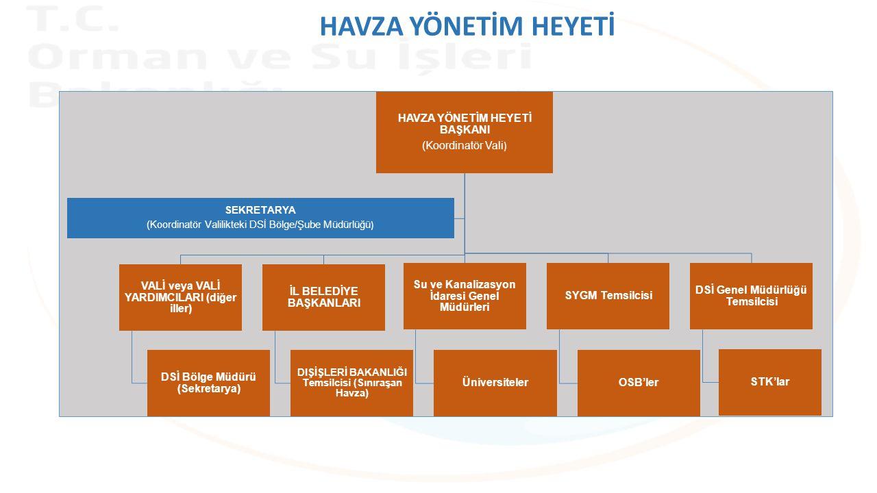 HAVZA YÖNETİM HEYETİ BAŞKANI (Koordinatör Vali ) VALİ veya VALİ YARDIMCILARI (diğer iller) DSİ Bölge Müdürü (Sekretarya) İL BELEDİYE BAŞKANLARI DIŞİŞLERİ BAKANLIĞI Temsilcisi (Sınıraşan Havza) Su ve Kanalizasyon İdaresi Genel Müdürleri Üniversiteler SYGM Temsilcisi OSB'ler DSİ Genel Müdürlüğü Temsilcisi STK'lar SEKRETARYA (Koordinatör Valilikteki DSİ Bölge/Şube Müdürlüğü ) HAVZA YÖNETİM HEYETİ