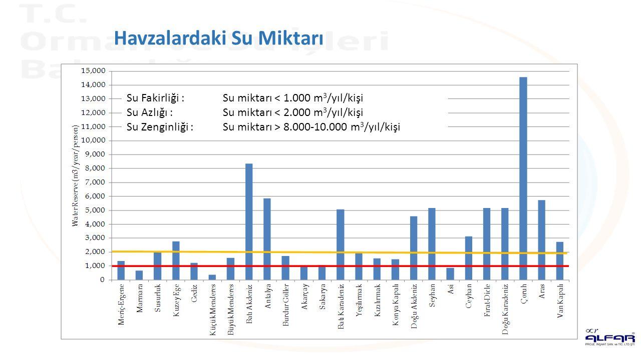 Havzalardaki Su Miktarı Su Fakirliği :Su miktarı 8.000-10.000 m 3 /yıl/kişi