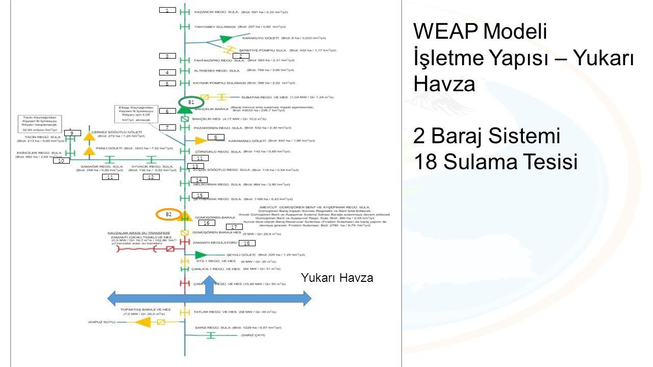 1 3 4 5 2 6 7 11 9 10 1112 13 14 16 8 15 17 18 B1 B2 Yukarı Havza WEAP Modeli İşletme Yapısı – Yukarı Havza 2 Baraj Sistemi 18 Sulama Tesisi