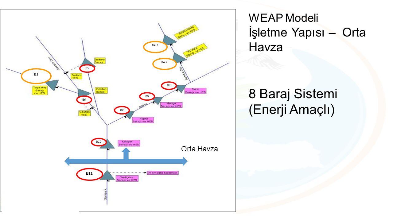 B3 B4.1 B4.2 B5 B6 B7 B8 B9 B10 B11 Orta Havza WEAP Modeli İşletme Yapısı – Orta Havza 8 Baraj Sistemi (Enerji Amaçlı)