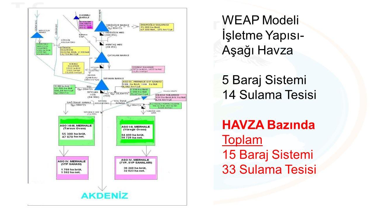 WEAP Modeli İşletme Yapısı- Aşağı Havza 5 Baraj Sistemi 14 Sulama Tesisi HAVZA Bazında Toplam 15 Baraj Sistemi 33 Sulama Tesisi