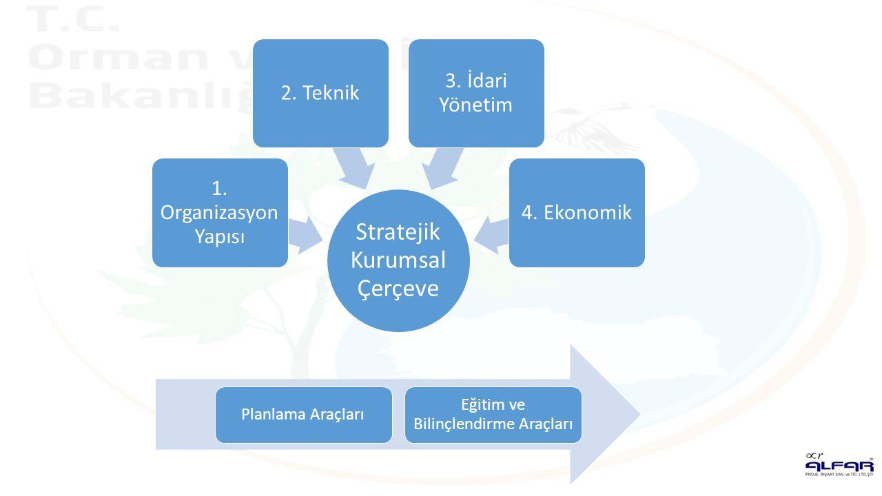 Stratejik Kurumsal Çerçeve 1.Organizasyon Yapısı 2.
