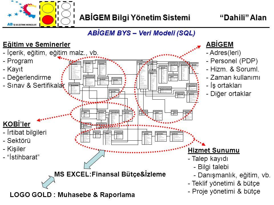 ABİGEM Bilgi Yönetim Sistemi ABİGEM BYS – Veri Modeli (SQL) ABİGEM - Adres(leri) - Personel (PDP) - Hizm.
