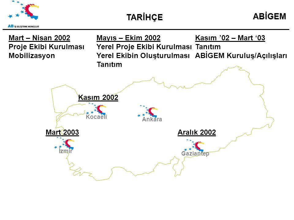 ABİGEM TARİHÇE Ankara Mart – Nisan 2002 Proje Ekibi Kurulması Mobilizasyon Kocaeli Gaziantep İzmir Mayıs – Ekim 2002 Yerel Proje Ekibi Kurulması Yerel Ekibin Oluşturulması Tanıtım Kasım '02 – Mart '03 Tanıtım ABİGEM Kuruluş/Açılışları Kasım 2002 Aralık 2002Mart 2003