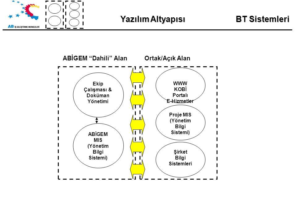 BT Sistemleri Yazılım Altyapısı Ekip Çalışması & Doküman Yönetimi ABİGEM MIS (Yönetim Bilgi Sistemi) WWW KOBİ Portalı E-Hizmetler Proje MIS (Yönetim Bilgi Sistemi) Şirket Bilgi Sistemleri ABİGEM Dahili AlanOrtak/Açık Alan