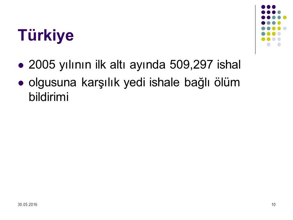 Türkiye 2005 yılının ilk altı ayında 509,297 ishal olgusuna karşılık yedi ishale bağlı ölüm bildirimi 30.05.201610