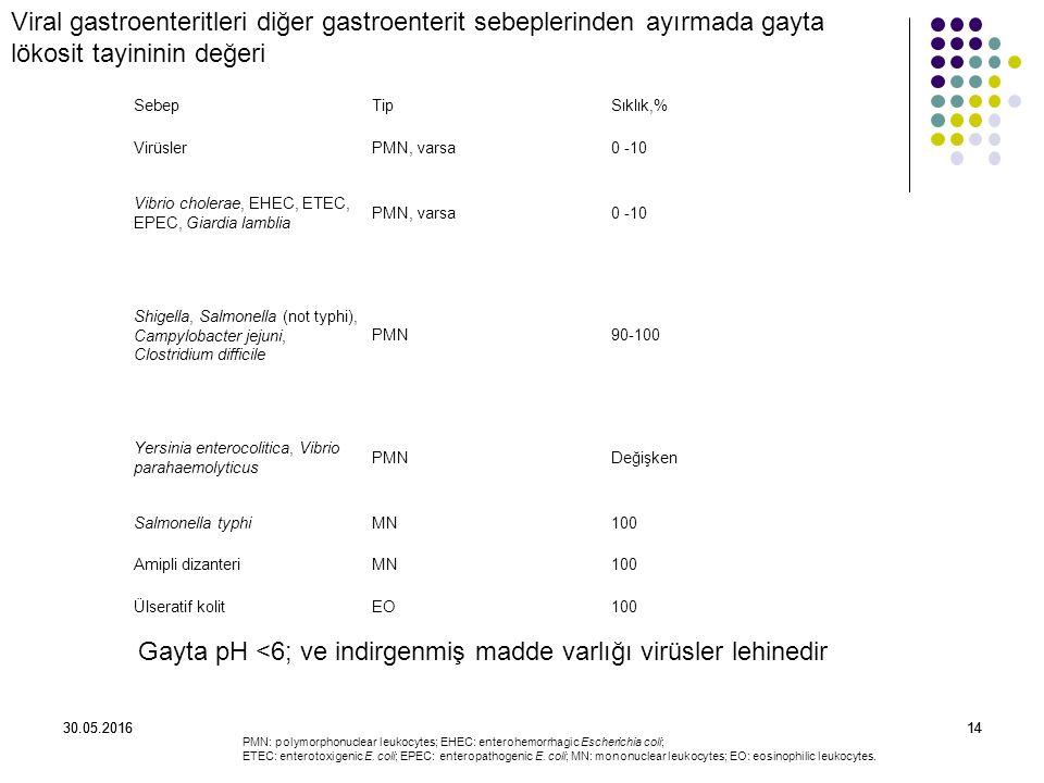 30.05.20161430.05.201614 SebepTipSıklık,% VirüslerPMN, varsa0 -10 Vibrio cholerae, EHEC, ETEC, EPEC, Giardia lamblia PMN, varsa0 -10 Shigella, Salmonella (not typhi), Campylobacter jejuni, Clostridium difficile PMN90-100 Yersinia enterocolitica, Vibrio parahaemolyticus PMNDeğişken Salmonella typhiMN100 Amipli dizanteriMN100 Ülseratif kolitEO100 PMN: polymorphonuclear leukocytes; EHEC: enterohemorrhagic Escherichia coli; ETEC: enterotoxigenic E.