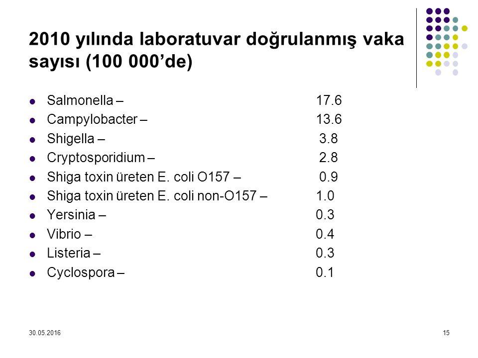 2010 yılında laboratuvar doğrulanmış vaka sayısı (100 000'de) Salmonella – 17.6 Campylobacter – 13.6 Shigella – 3.8 Cryptosporidium – 2.8 Shiga toxin üreten E.