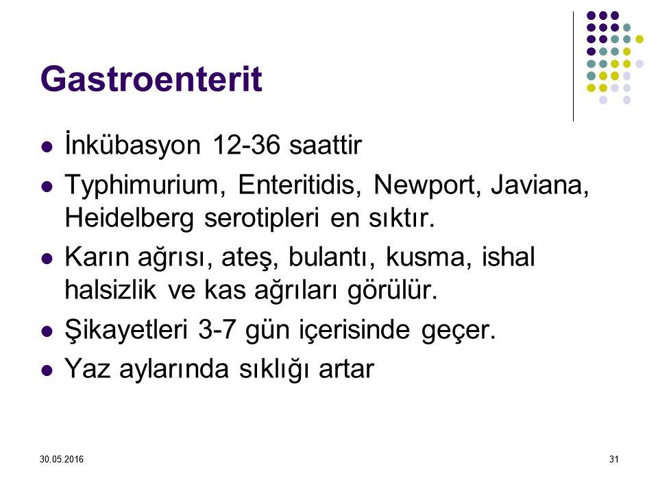 30.05.20163130.05.201631 Gastroenterit İnkübasyon 12-36 saattir Typhimurium, Enteritidis, Newport, Javiana, Heidelberg serotipleri en sıktır.