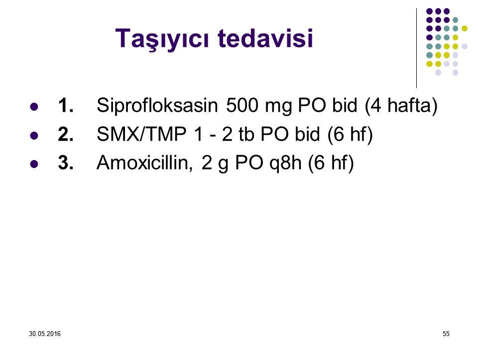 30.05.20165530.05.201655 Taşıyıcı tedavisi 1.Siprofloksasin 500 mg PO bid (4 hafta) 2.