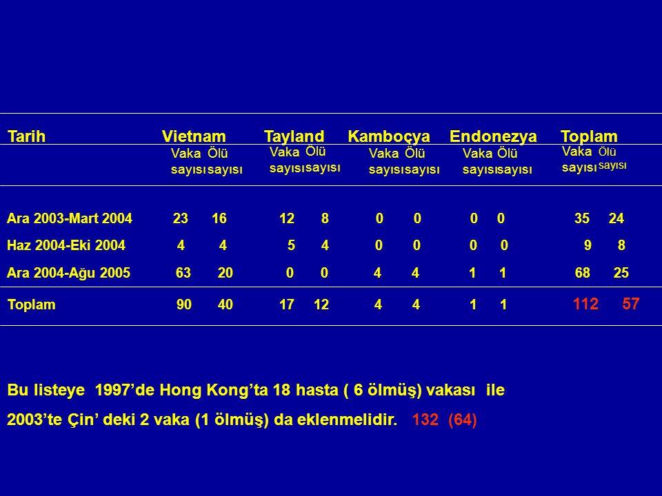 Tarih Vietnam Tayland Kamboçya Endonezya Toplam Ara 2003-Mart 2004 23 16 12 8 0 00 0 35 24 Haz 2004-Eki 2004 4 4 5 4 0 0 0 0 9 8 Ara 2004-Ağu 2005 63 20 0 0 4 4 1 1 68 25 Toplam 90 40 17 12 4 4 1 1 112 57 Bu listeye 1997'de Hong Kong'ta 18 hasta ( 6 ölmüş) vakası ile 2003'te Çin' deki 2 vaka (1 ölmüş) da eklenmelidir.