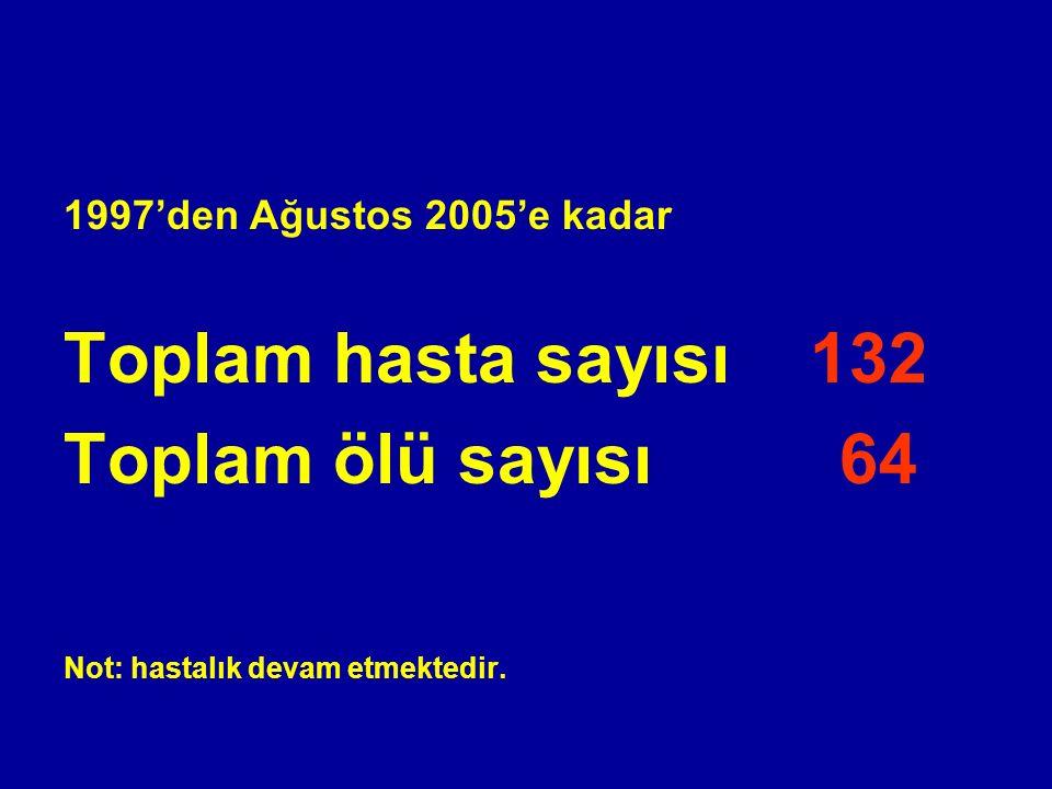 1997'den Ağustos 2005'e kadar Toplam hasta sayısı 132 Toplam ölü sayısı 64 Not: hastalık devam etmektedir.