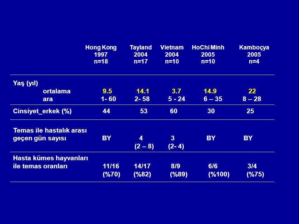 Hong Kong 1997 n=18 Tayland 2004 n=17 Vietnam 2004 n=10 HoChi Minh 2005 n=10 Kamboçya 2005 n=4 Yaş (yıl) ortalama9.5 14.1 3.7 14.9 22 ara 1- 60 2- 58 5 - 24 6 – 35 8 – 28 Cinsiyet_erkek (%)44 53 60 30 25 Temas ile hastalık arası geçen gün sayısı BY 4 3 BY BY (2 – 8) (2- 4) Hasta kümes hayvanları ile temas oranları11/16 14/17 8/9 6/6 3/4 (%70) (%82) (%89) (%100) (%75)