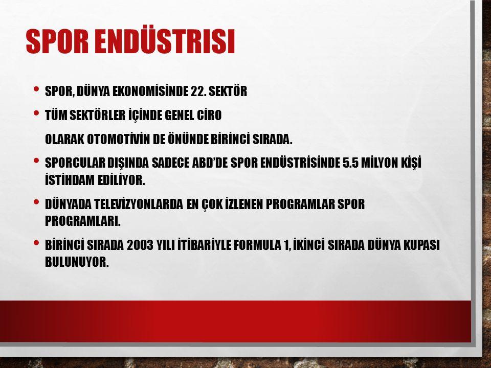 SPOR ENDÜSTRISI SPOR, DÜNYA EKONOMİSİNDE 22.