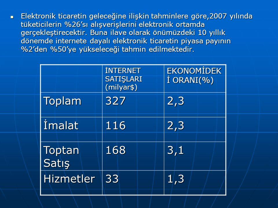 Elektronik ticaretin geleceğine ilişkin tahminlere göre,2007 yılında tüketicilerin %26'sı alışverişlerini elektronik ortamda gerçekleştirecektir.